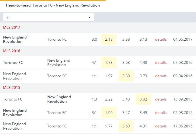 Toronto FC vs New England Revolution Head to Head