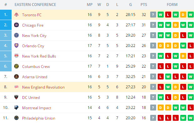Toronto FC vs New England Revolution  Standings