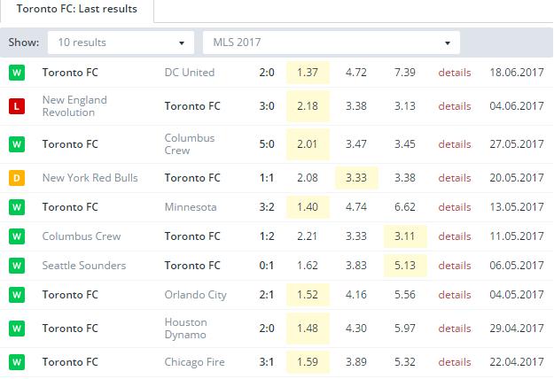 Toronto FC  Last Results