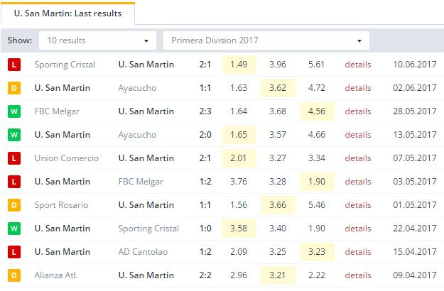 U. San Martin   Last Results