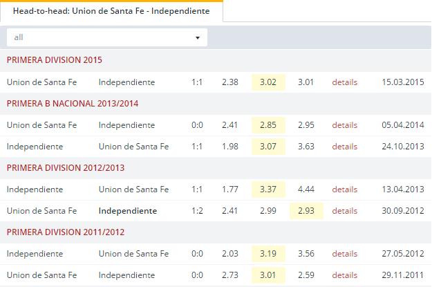Union de Santa Fe vs Independiente Head to Head