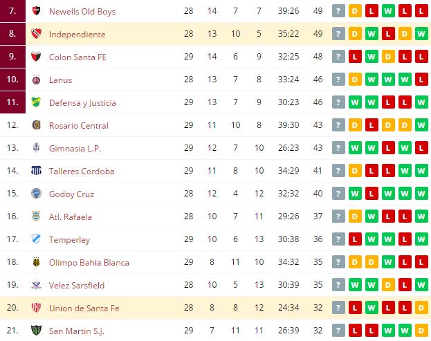 Union de Santa Fe vs Independiente  Standings
