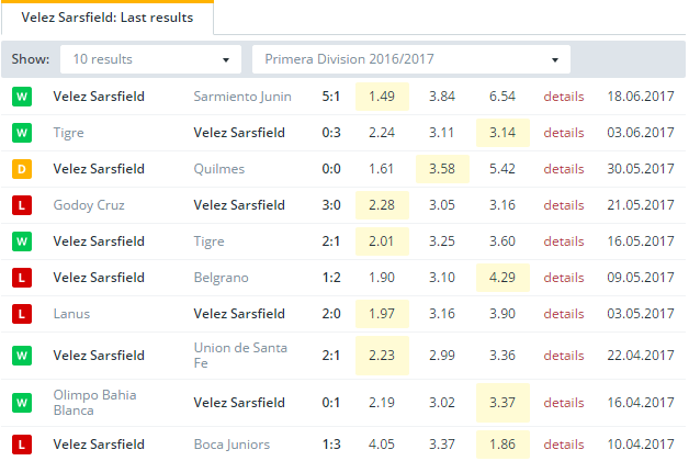 Velez Sarsfield   Last Results