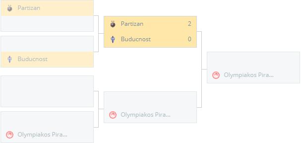 Buducnost (Mne) vs Partizan (Srb)