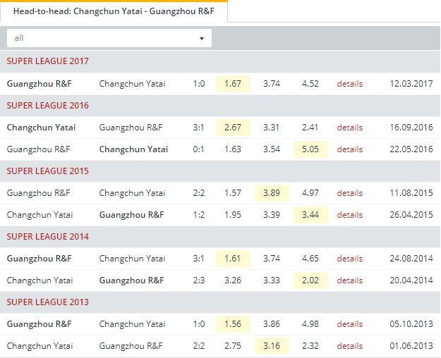 Changchun Yatai vs Guangzhou R&F  Head to Head