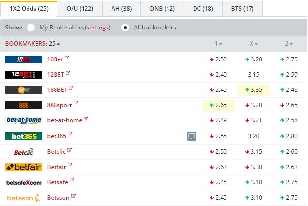 Changchun Yatai vs Guangzhou R&F  Odds Comparison