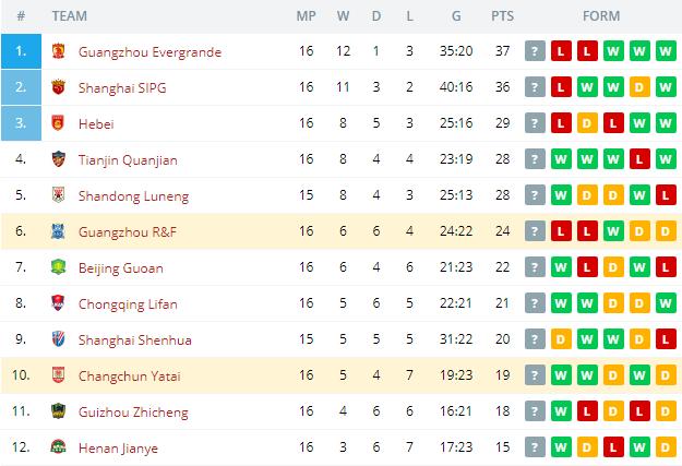 Changchun Yatai vs Guangzhou R&F  Standings
