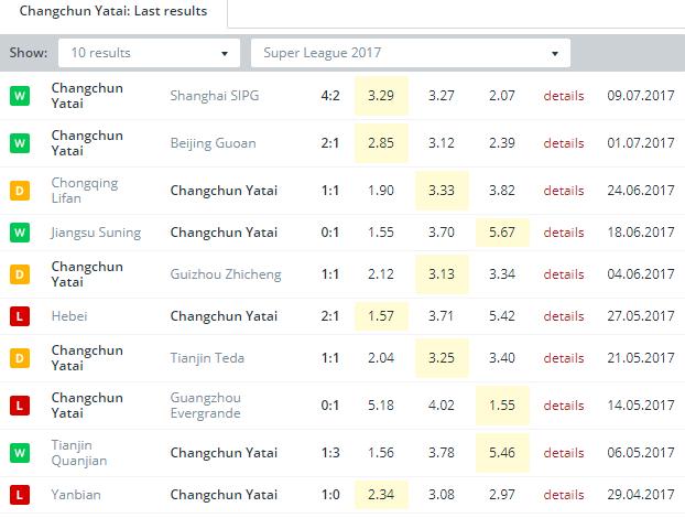 Changchun Yatai   Last Results