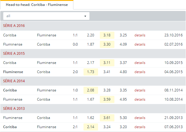 Coritiba vs Fluminense  Head to Head