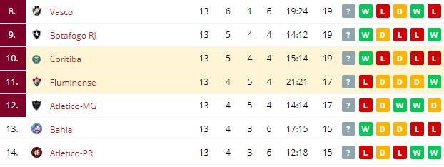Coritiba vs Fluminense  Standings