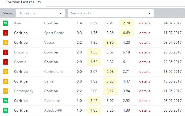 Coritiba Last Results
