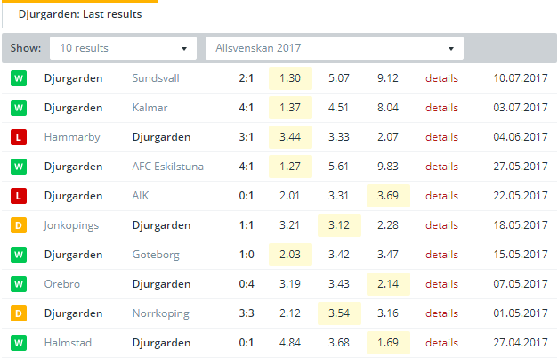 Djurgarden Last Results