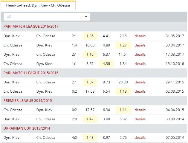 Dyn. Kiev vs Ch. Odessa Head to Head