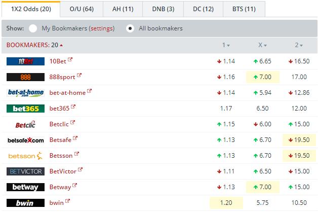 Dyn. Kiev vs Ch. Odessa Odds Comparison