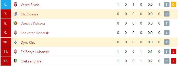 Dyn. Kiev vs Ch. Odessa Standings