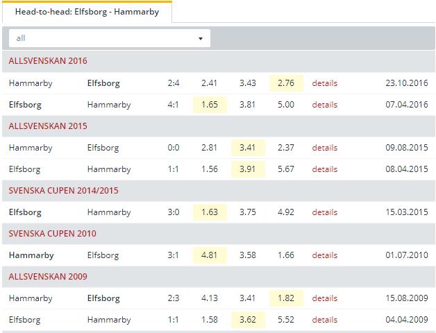 Elfsborg vs Hammarby Head to Head