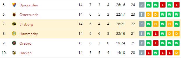Elfsborg vs Hammarby  Standings