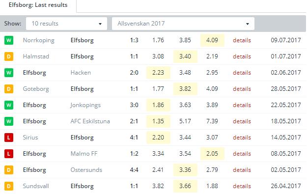 Elfsborg   Last Results