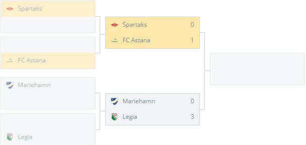 FC Astana (Kaz) vs Spartaks (Lat)