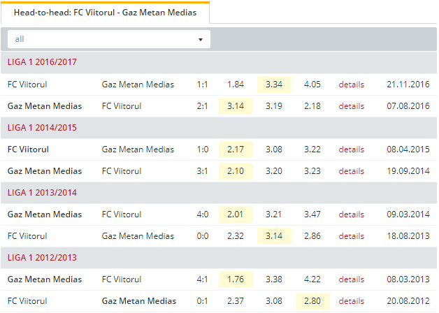 FC Viitorul vs Gaz Metan Medias Head to Head