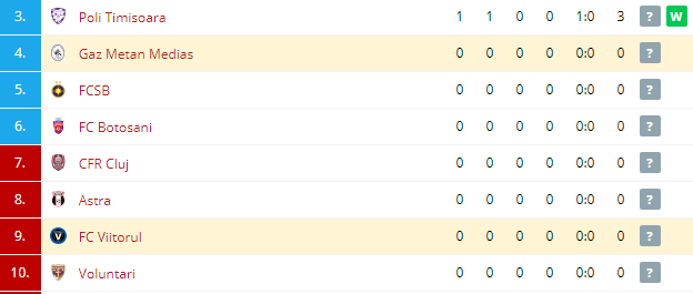 FC Viitorul vs Gaz Metan Medias Standings