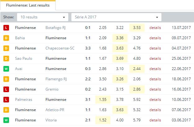 Fluminense  Last Results