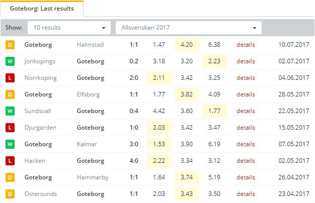 Goteborg Last Results