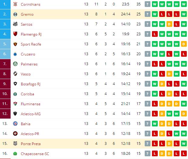 Gremio vs Ponte Preta Standings