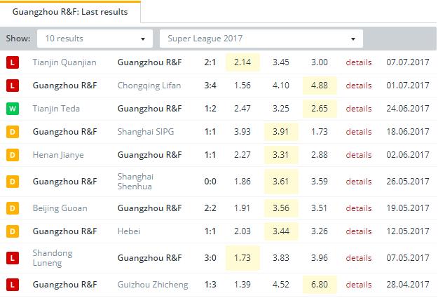 Guangzhou R&F  Last Results