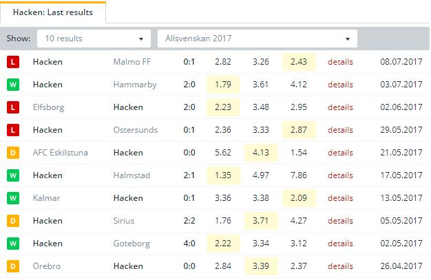 Hacken Last Results