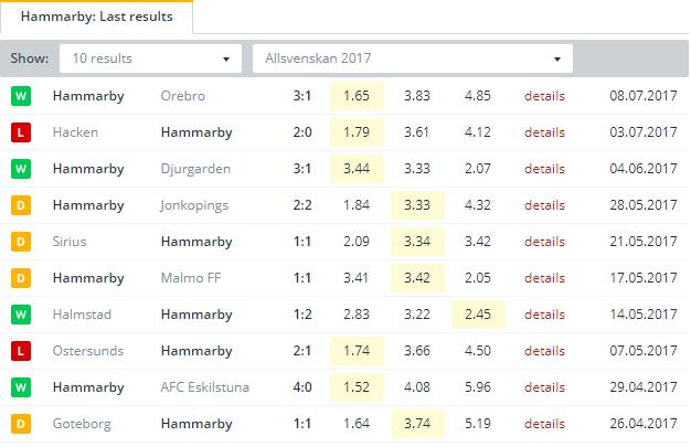 Hammarby  Last Results