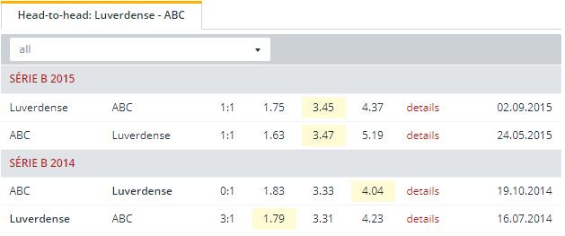 Luverdense vs ABC Head to Head