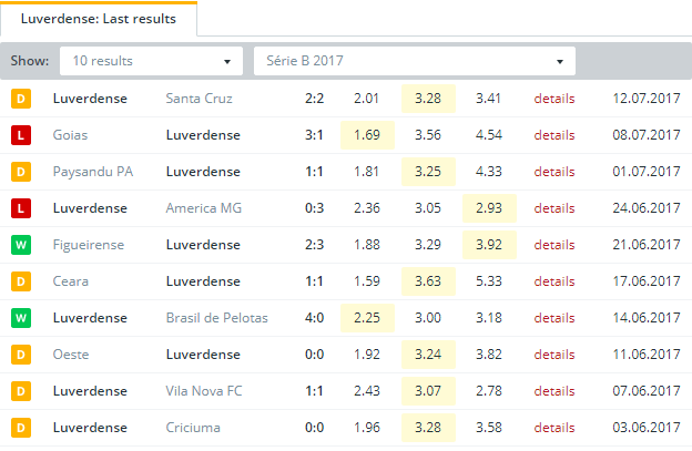 Luverdense Last Results