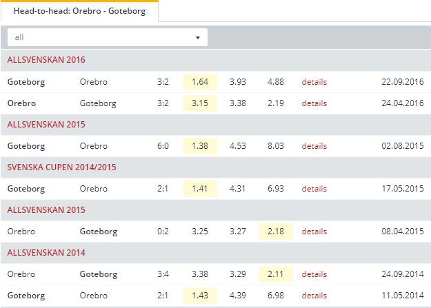 Orebro vs Goteborg Head to Head