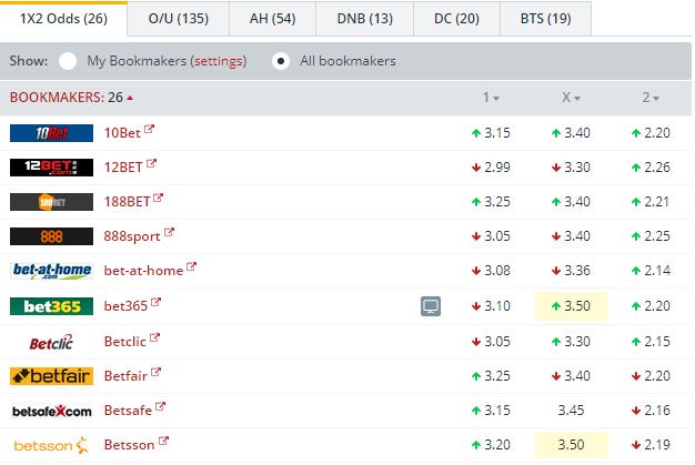 Orebro vs Goteborg Odds Comparison