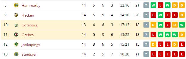 Orebro vs Goteborg Standings