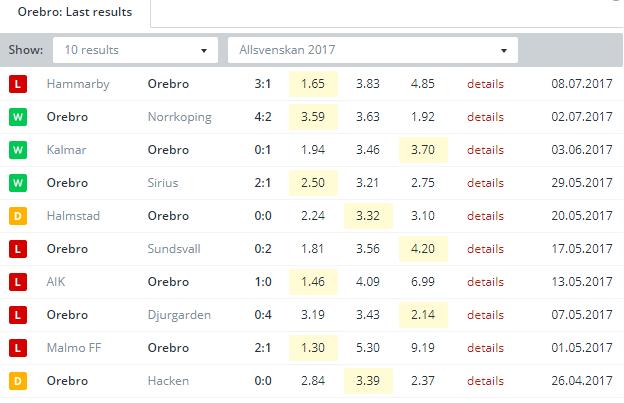 Orebro  Last Results