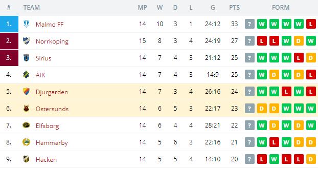 Ostersunds vs Djurgarden Standings