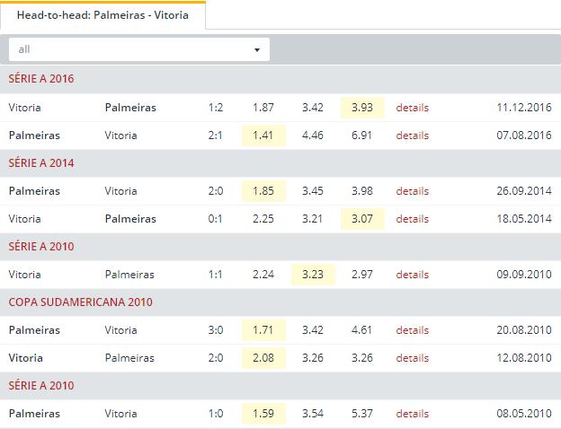 Palmeiras vs Vitoria Head to Head
