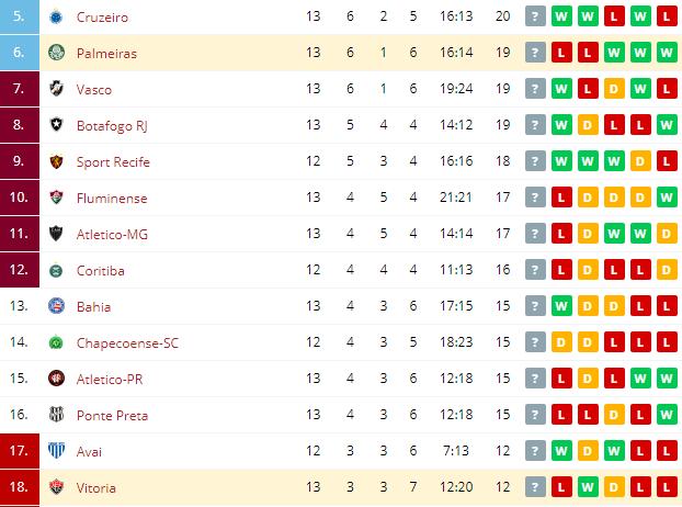Palmeiras vs Vitoria Standings
