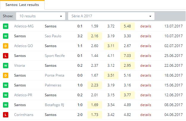 Santos  Last Results