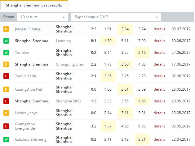 Shanghai Shenhua  Last Results
