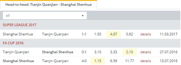 Tianjin Quanjian vs Shanghai Shenhua  Head to Head