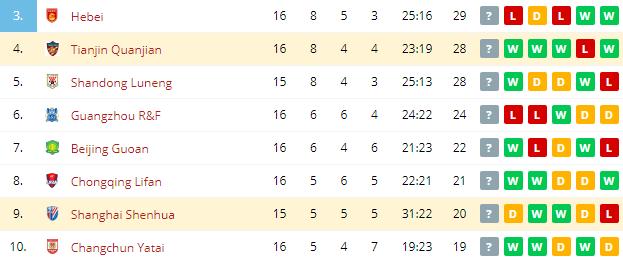 Tianjin Quanjian vs Shanghai Shenhua  Standings