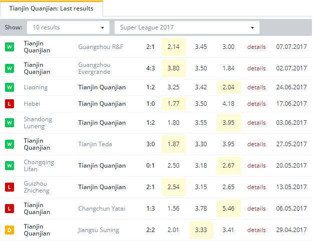 Tianjin Quanjian  Last Results