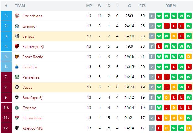 Vasco vs Santos Standings