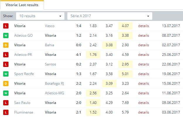 Vitoria Last Results
