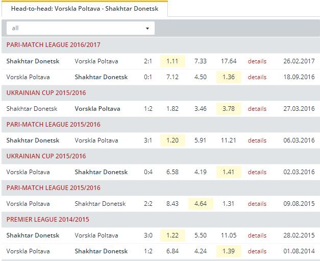 Vorskla Poltava vs Shakhtar Donetsk Head to Head