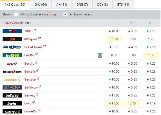 Vorskla Poltava vs Shakhtar Donetsk Odds Comparison