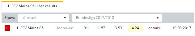 1  FSV Mainz Last Results